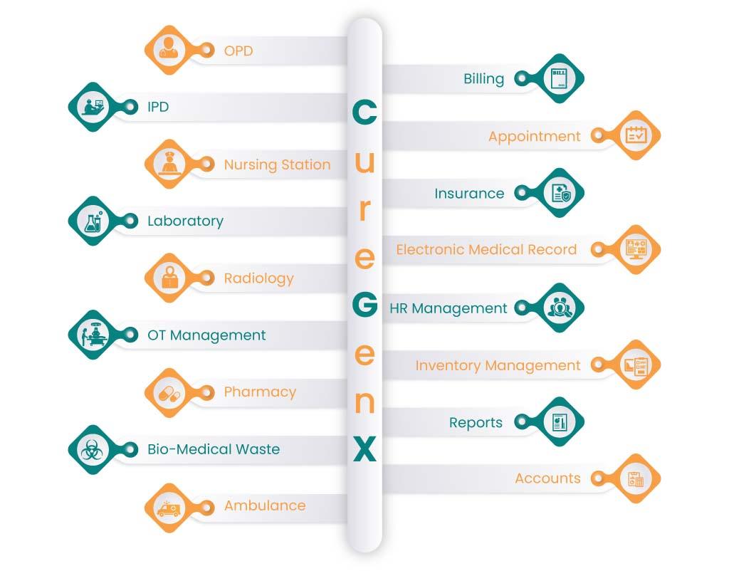 CureGenX- Hospital Management System